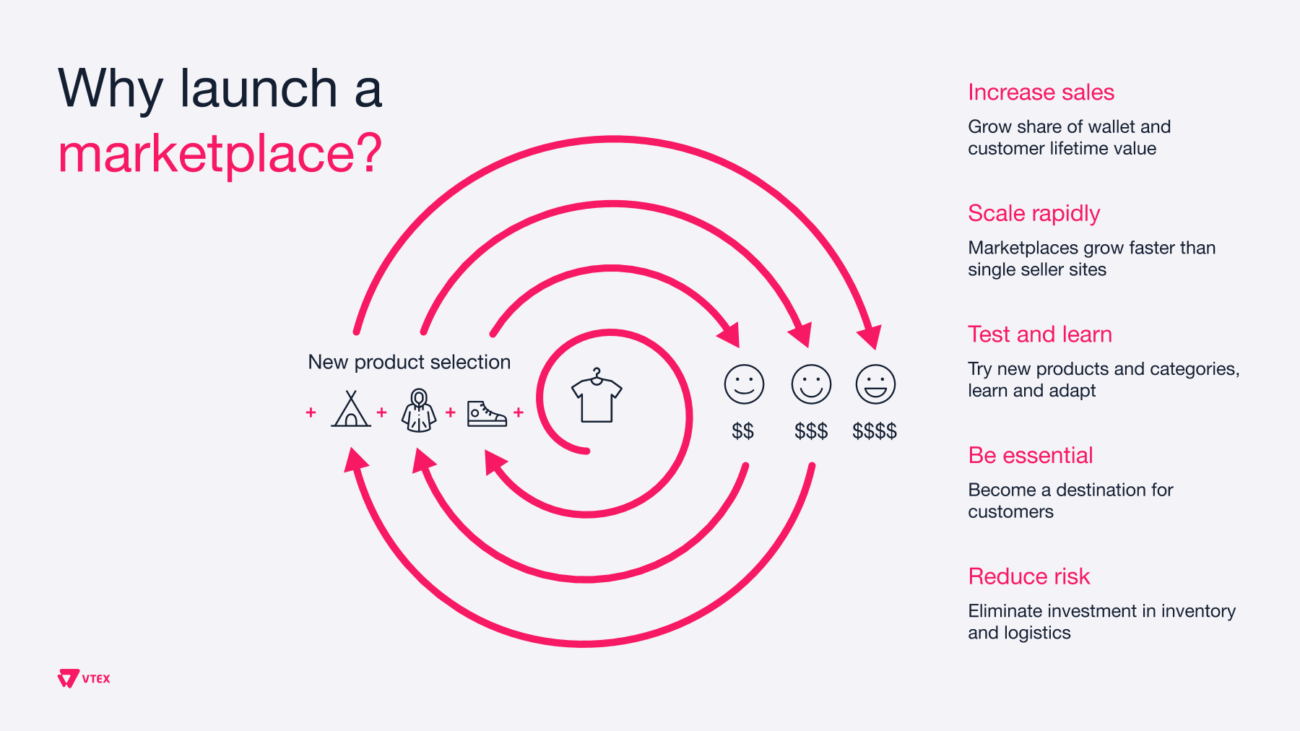marketplace-first strategy