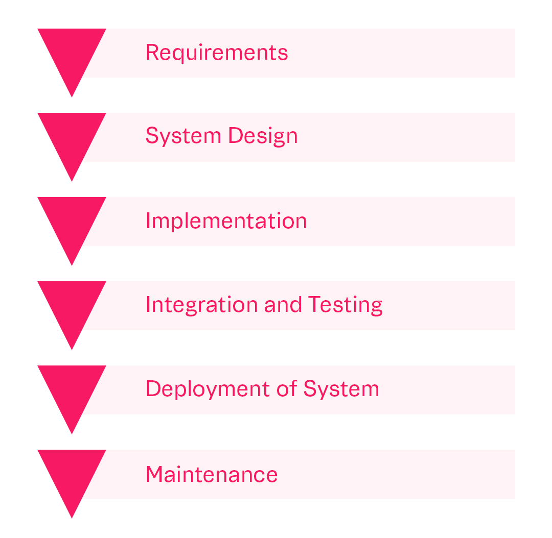 Software testing waterfall development model
