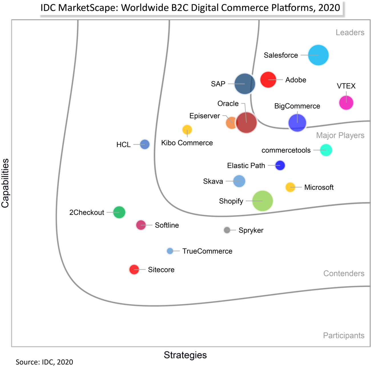 IDC MarketScape 2020